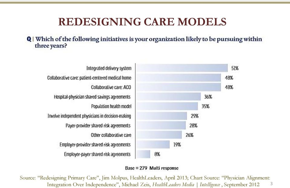 Source: Physician Alignment: Integration Over