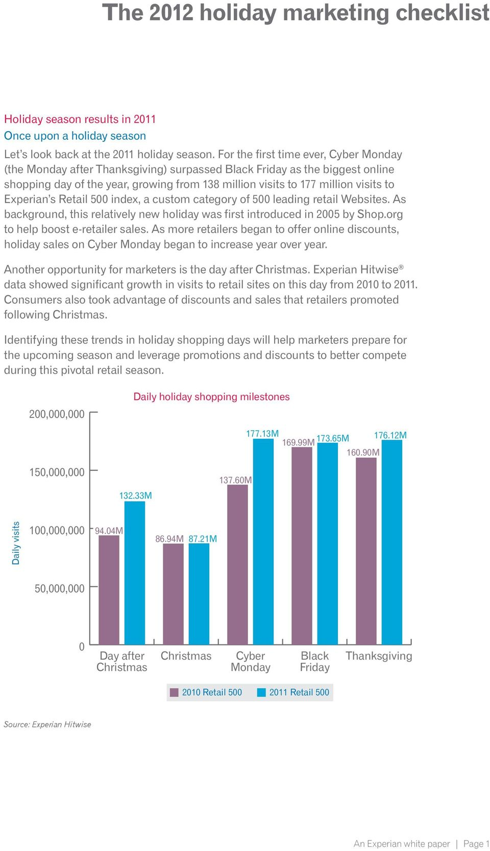Experian s Retail 500 index, a custom category of 500 leading retail Websites. As background, this relatively new holiday was first introduced in 2005 by Shop.org to help boost e-retailer sales.
