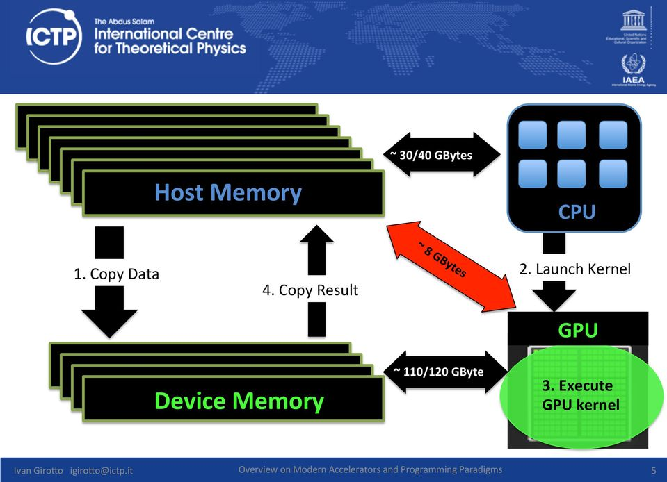 Launch Kernel GPU Device Memory ~ 110/120 GByte 3.