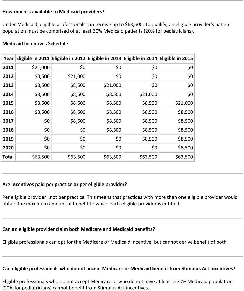 Medicaid Incentives Schedule Year Eligible in 2011 Eligible in 2012 Eligible in 2013 Eligible in 2014 Eligible in 2015 2011 $21,000 $0 $0 $0 $0 2012 $8,500 $21,000 $0 $0 $0 2013 $8,500 $8,500 $21,000