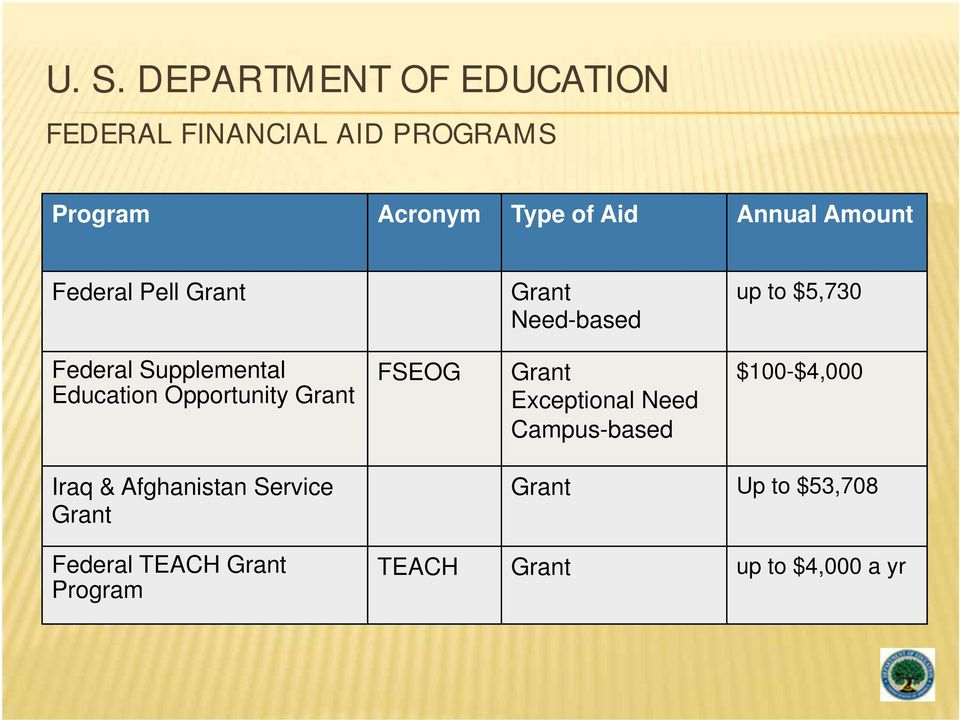 Grant Need-based Grant Exceptional Need Campus-based up to $5,730 $100-$4,000 Iraq &