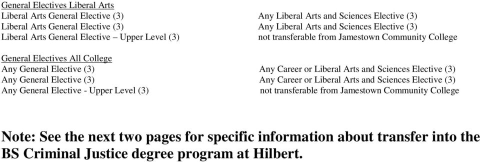 Liberal Arts and Sciences (3) Any General (3) Any Career or Liberal Arts and Sciences (3) Any General - Upper Level (3) not transferable from