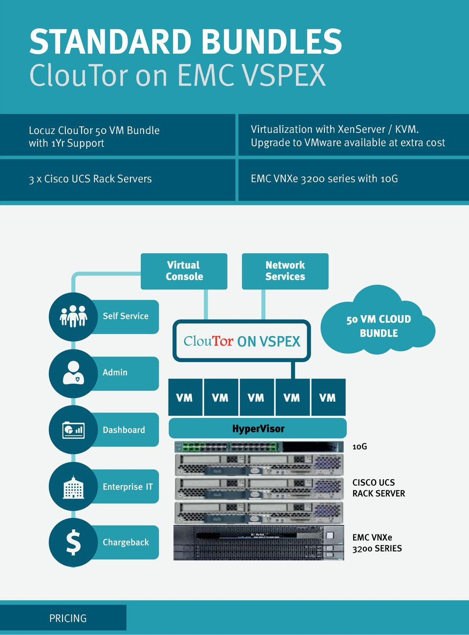 Upgrade to VMware available at extra cost 3 x Cisco UCS Rack