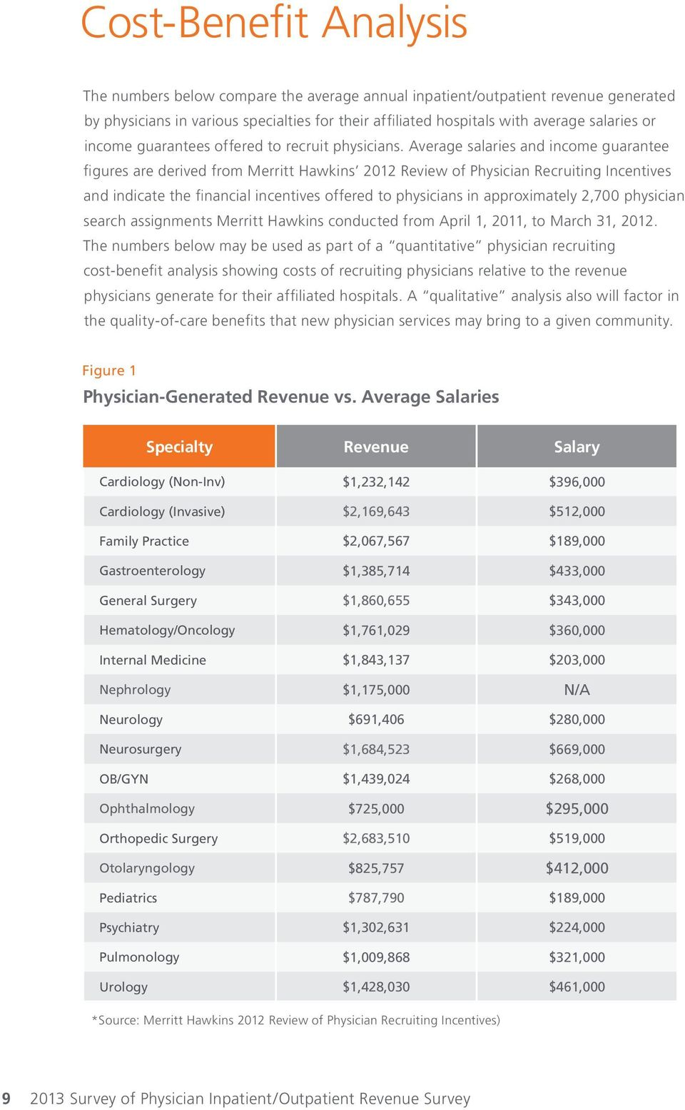 Average salaries and income guarantee figures are derived from Merritt Hawkins 2012 Review of Physician Recruiting Incentives and indicate the financial incentives offered to physicians in