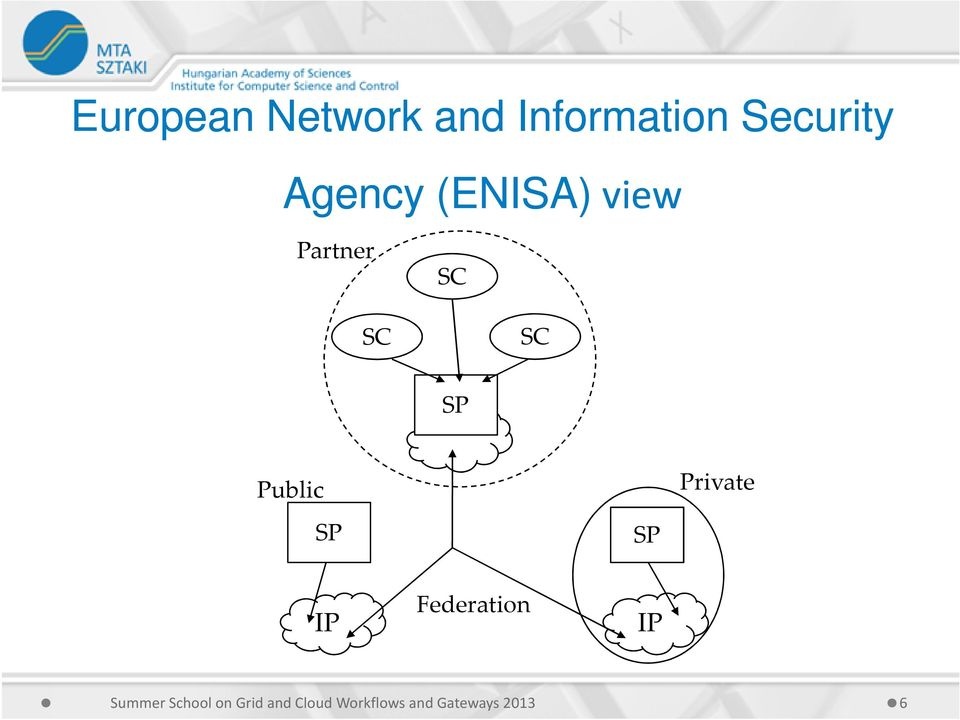 Agency (ENISA) view