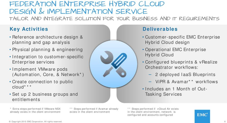 business groups and entitlements Deliverables Customer-specific EMC Enterprise design Operational EMC Enterprise Configured blueprints & vrealize Orchestrator workflows: 2 deployed IaaS Blueprints