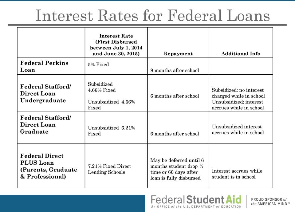 66% Fixed 6 months after school Subsidized: no interest charged while in school Unsubsidized: interest accrues while in school Federal Stafford/ Direct Loan Graduate Unsubsidized 6.