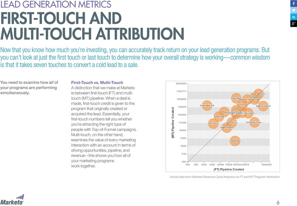 You need to examine how all of your programs are performing simultaneously. First-Touch vs. Multi-Touch A distinction that we make at Marketo is between first-touch (FT) and multitouch (MT) pipeline.