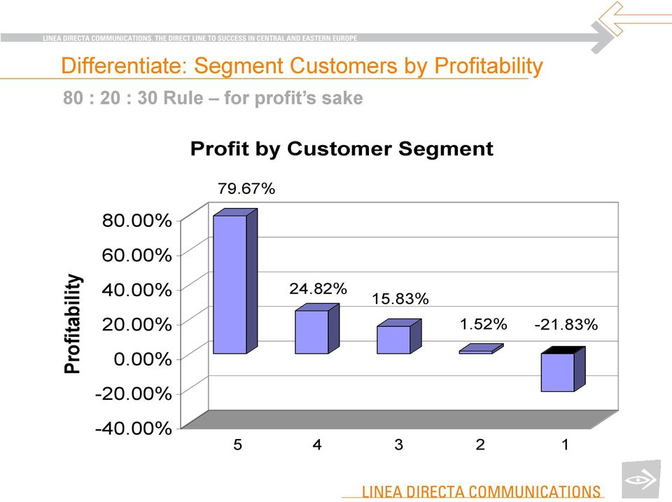 Profit by Customer Segment 80.00% 60.00% 79.67% 40.