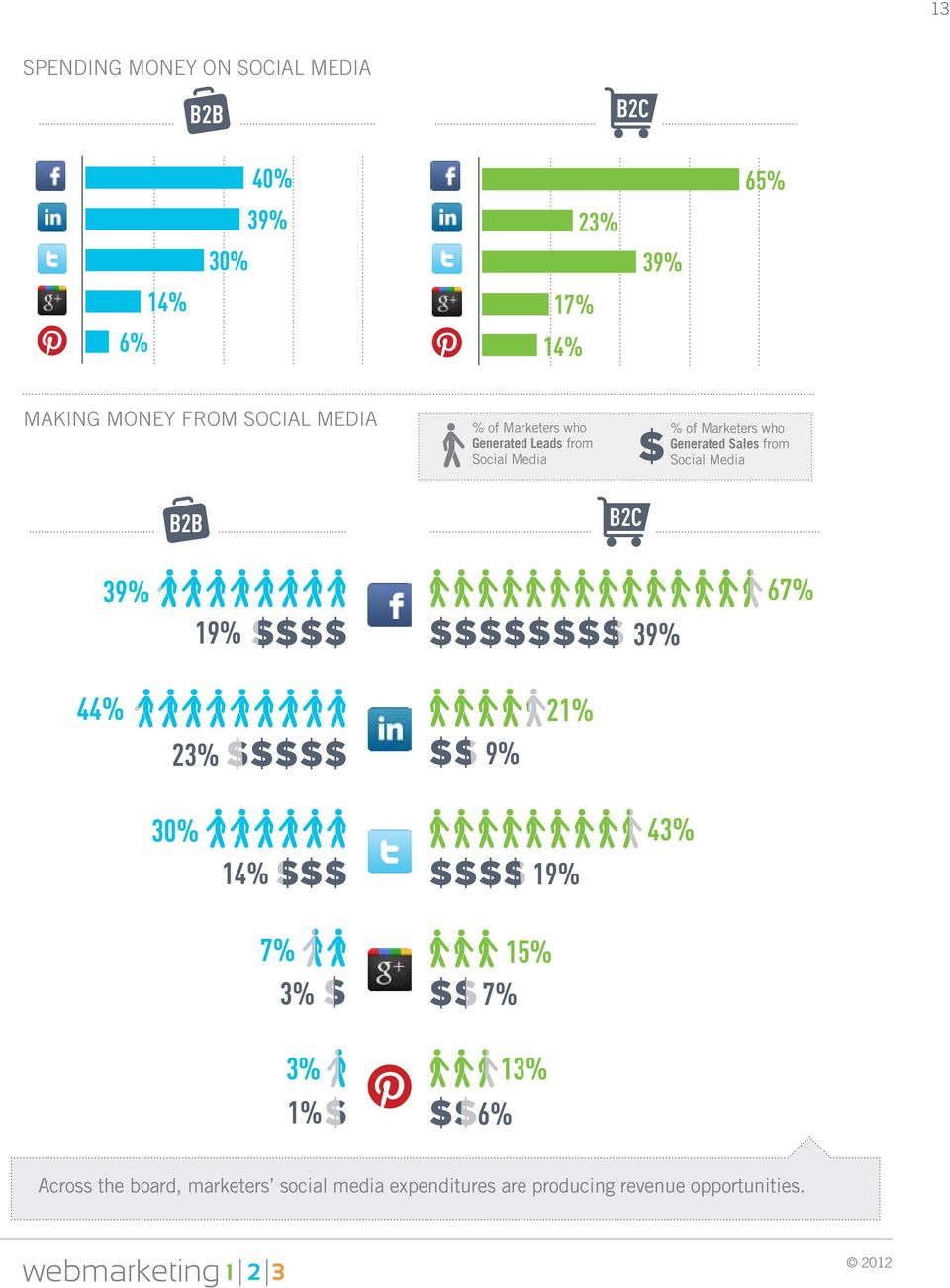 Generated Sales from Social Media 39% 19% 39% 67% 44% 23% 9% 21% 30% 14% 19% 43% 7% 3% 3% 1%