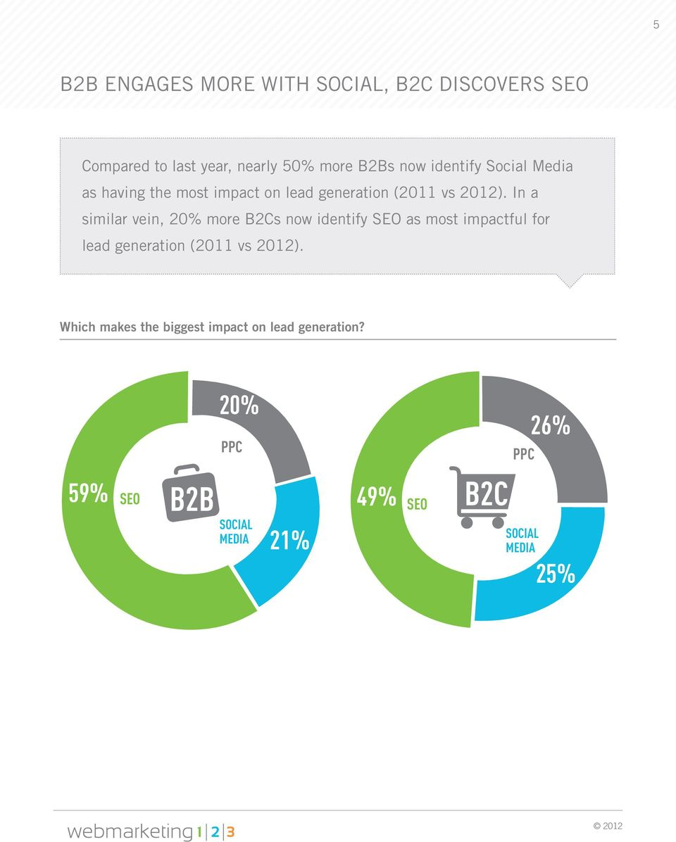 In a similar vein, 20% more s now identify SEO as most impactful for lead generation (2011 vs