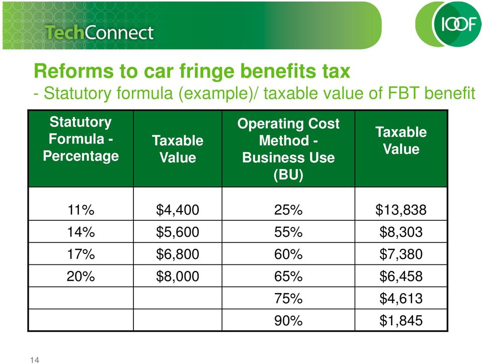 Cost Method - Business Use (BU) Taxable Value 11% $4,400 25% $13,838 14%