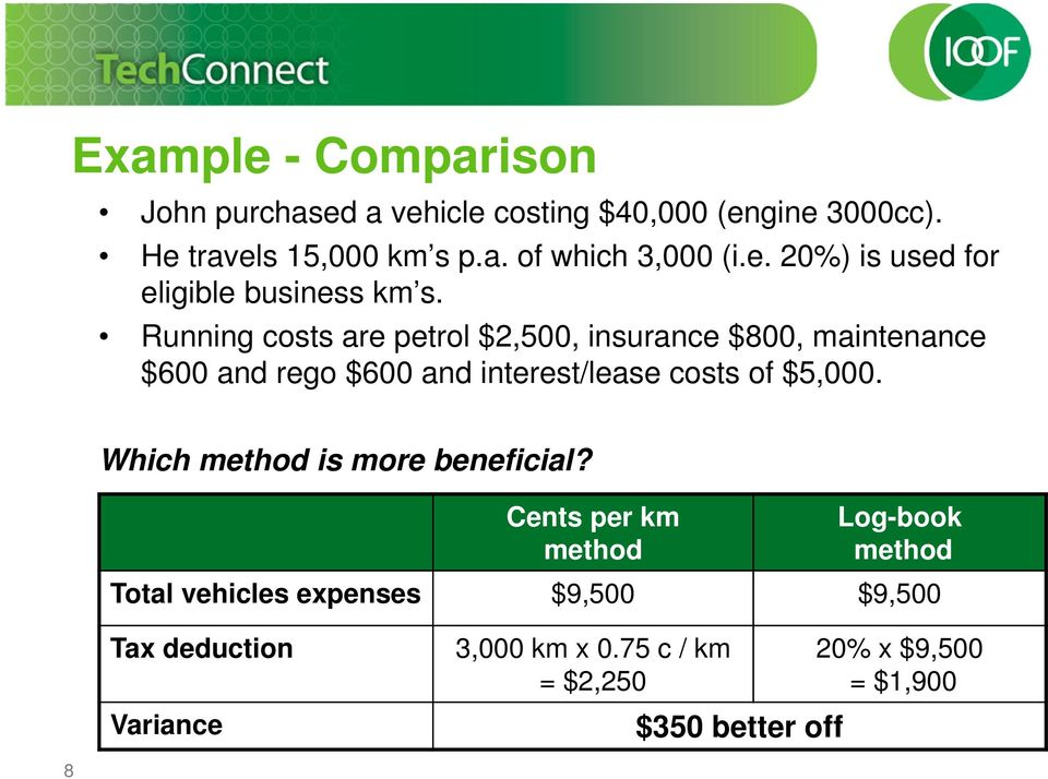 Running costs are petrol $2,500, insurance $800, maintenance $600 and rego $600 and interest/lease costs of $5,000.