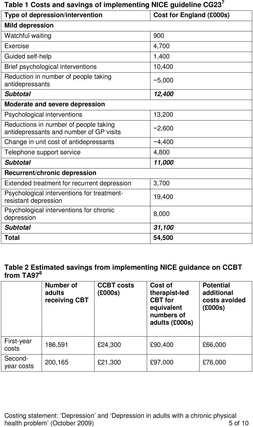 number of people taking antidepressants and number of GP visits 2,600 Change in unit cost of antidepressants 4,400 Telephone support service 4,800 Subtotal 11,000 Recurrent/chronic depression