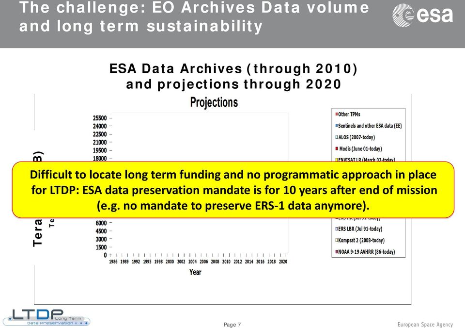 funding and no programmatic approach in place for LTDP: ESA data preservation mandate is
