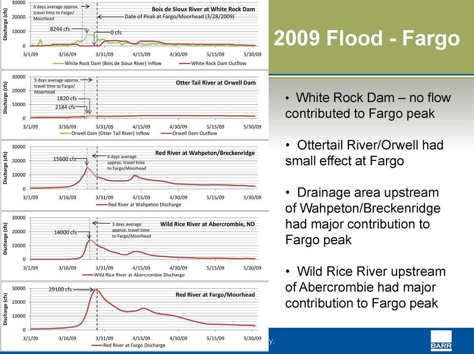 upstream of Wahpeton/Breckenridge had major contribution to Fargo