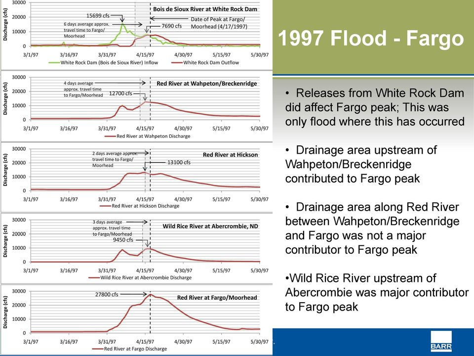 peak Drainage area along Red River between Wahpeton/Breckenridge and Fargo was not a major