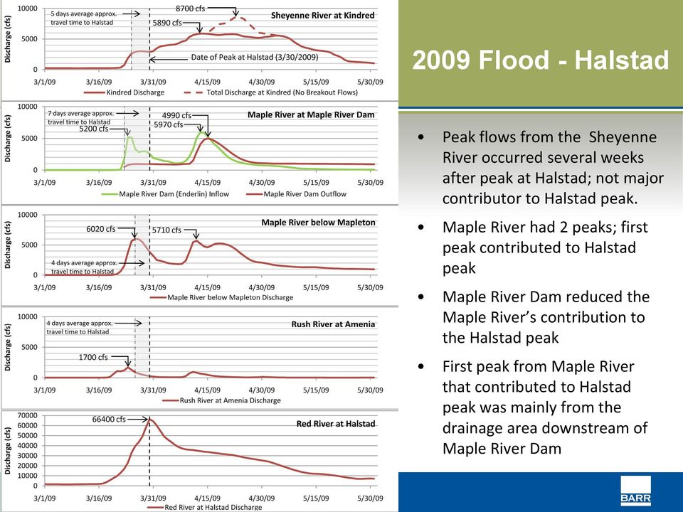 Maple River had 2 peaks; first peak contributed to Halstad peak Maple River Dam reduced the Maple