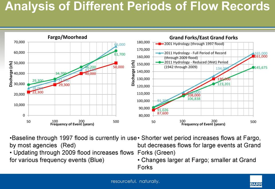 decreases flows for large events at Grand Updating through 2009 flood increases flows