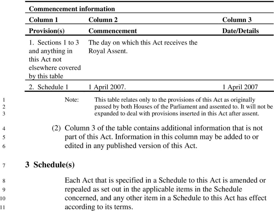 1 April 00 Note: Schedule(s) This table relates only to the provisions of this Act as originally passed by both Houses of the Parliament and assented to.