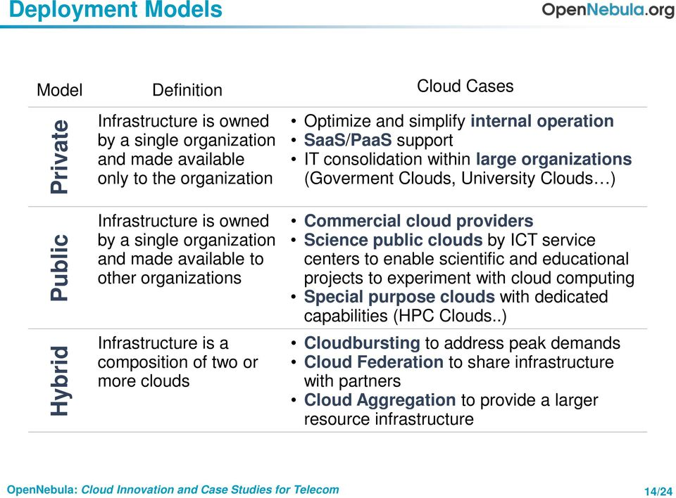 organizations (Goverment Clouds, University Clouds ) Commercial cloud providers Science public clouds by ICT service centers to enable scientific and educational projects to experiment with cloud