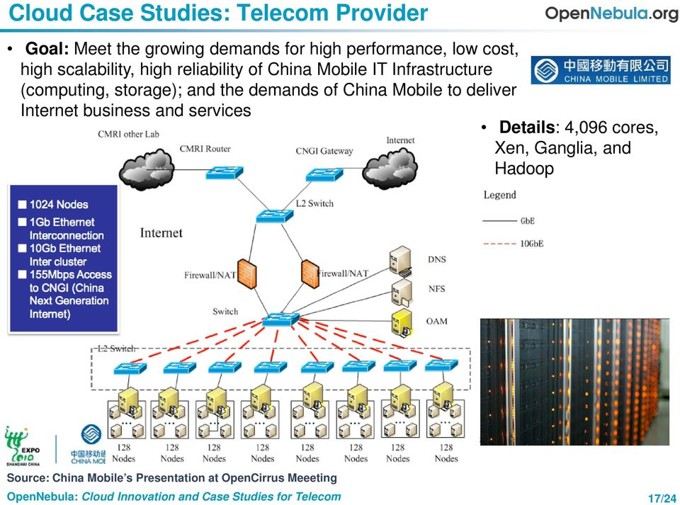 storage); and the demands of China Mobile to deliver Internet business and services Details: