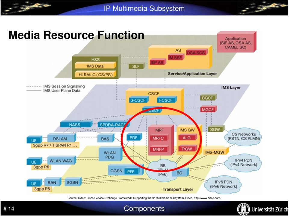 Supporting the IP Multimedia Subsystem,