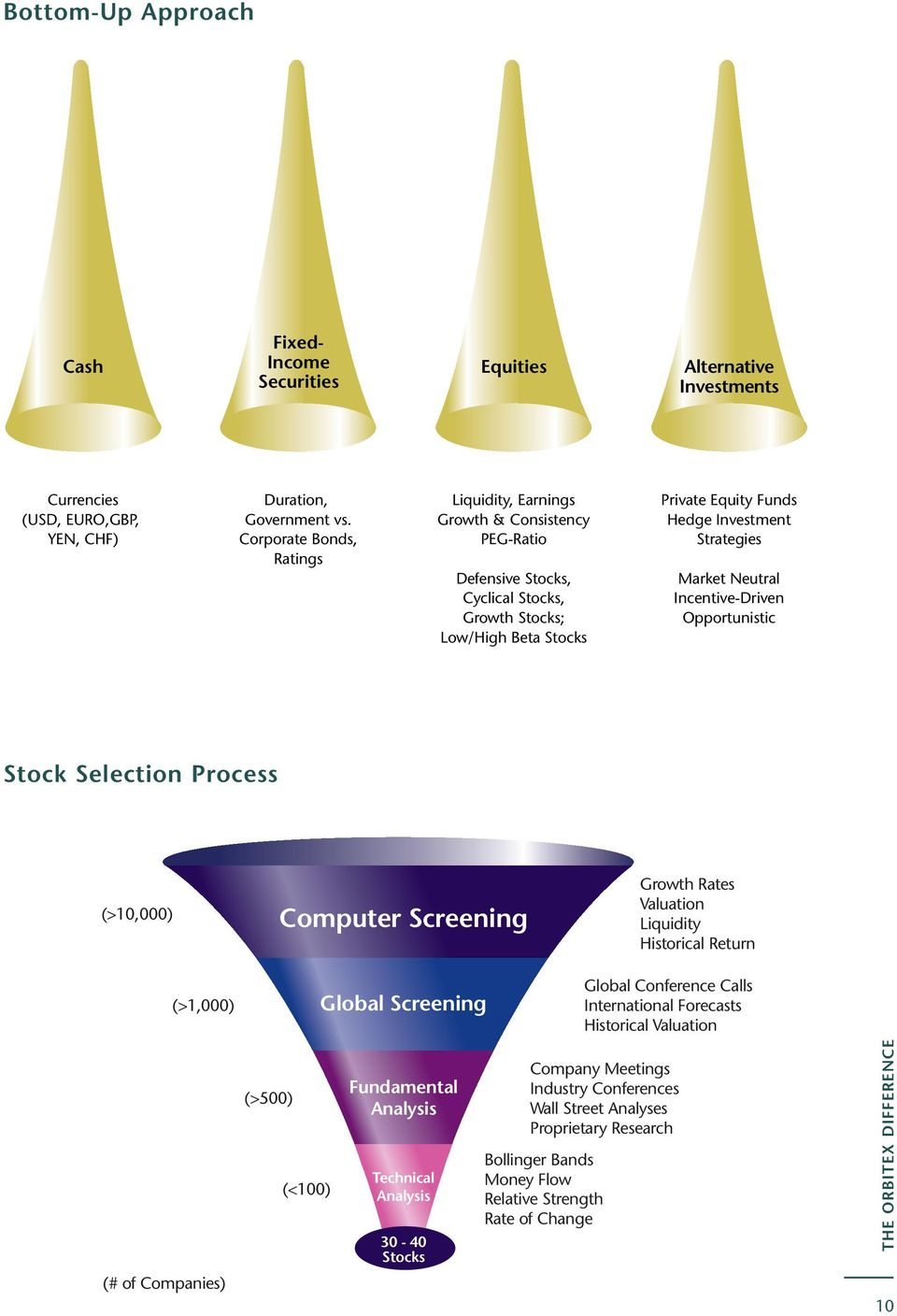Market Neutral Incentive-Driven Opportunistic Stock Selection Process (>10,000) (>1,000) Computer Screening Global Screening Growth Rates Valuation Liquidity Historical Return Global Conference Calls