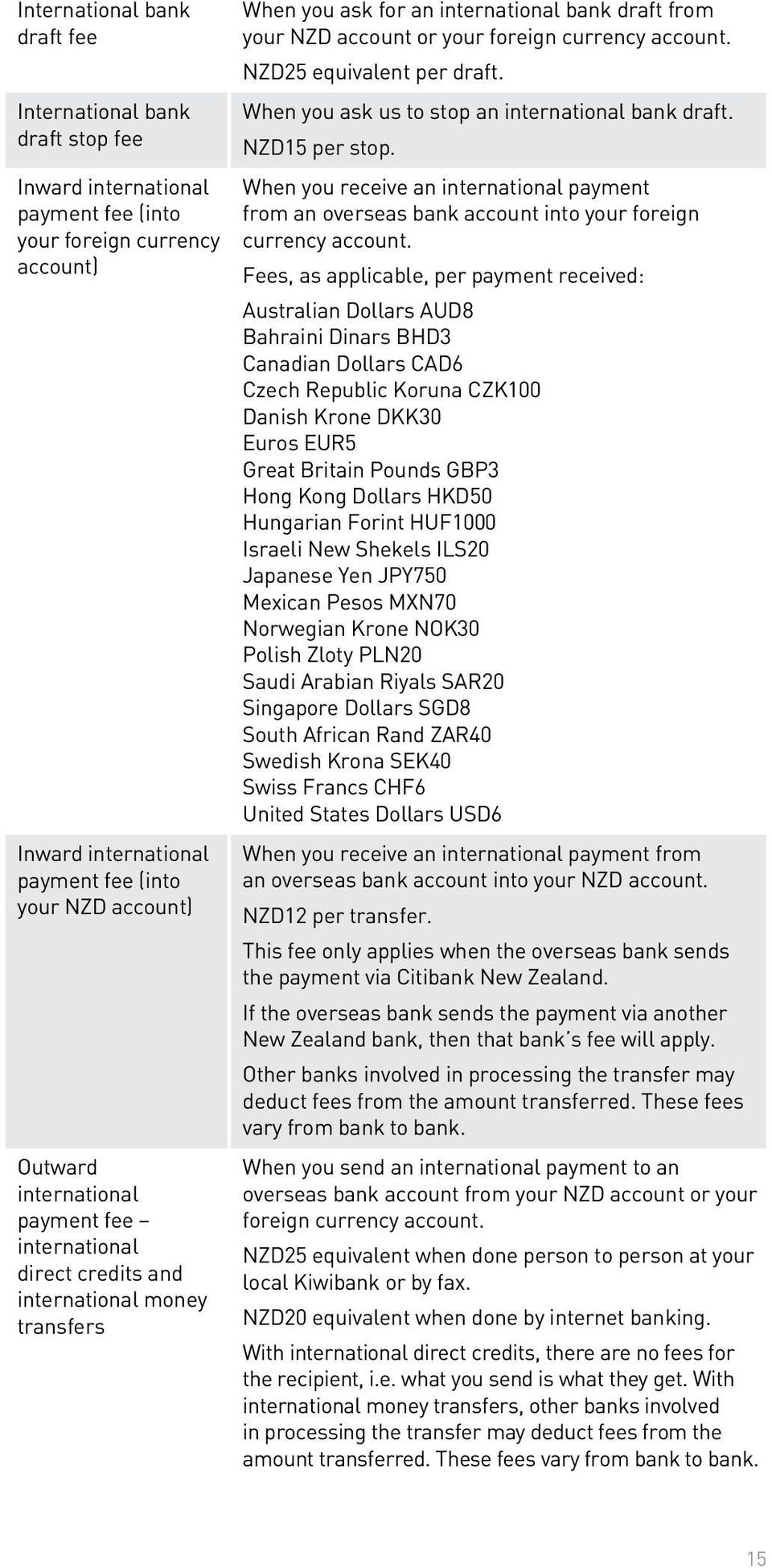 NZD25 equivalent per draft. When you ask us to stop an international bank draft. NZD15 per stop.