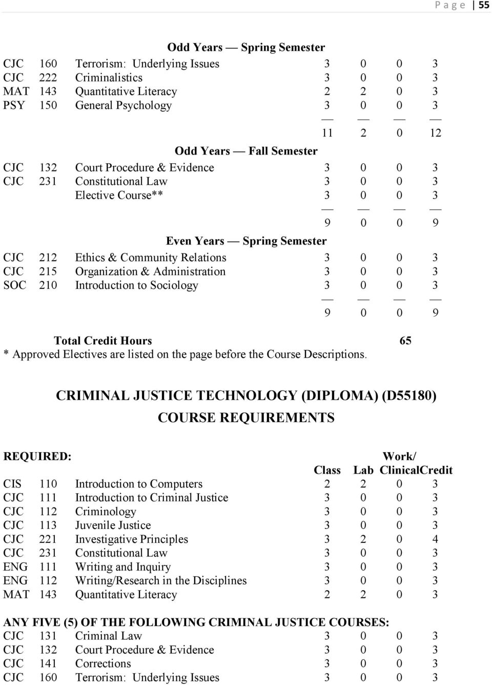 Semester 9 0 0 9 CRIMINAL JUSTICE TECHNOLOGY (DIPLOMA)