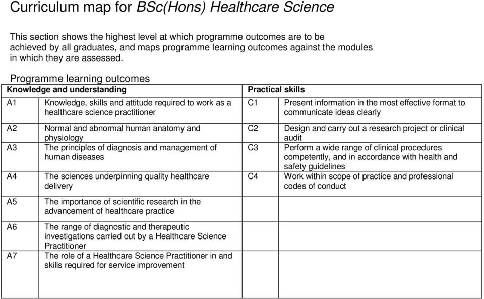 Programme learning outcomes Knowledge and understanding 1 2 3 4 5 6 7 Knowledge, skills and attitude required to work as a healthcare science practitioner Normal and abnormal human anatomy and