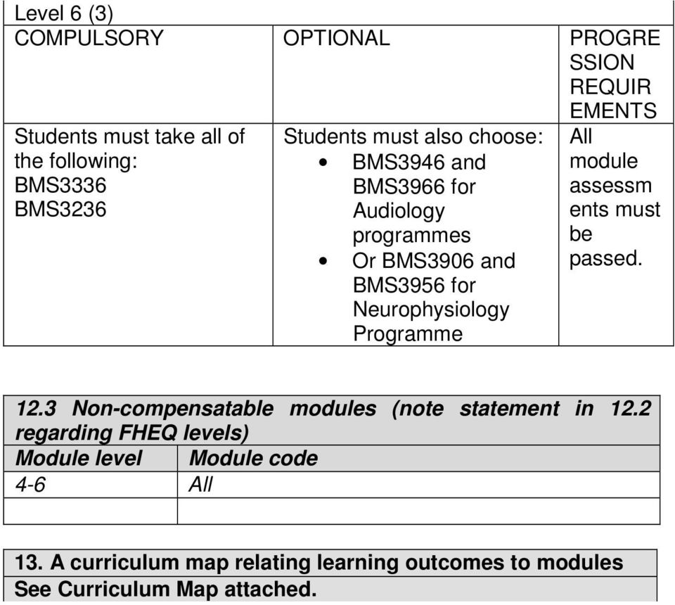 Programme ll module assessm ents must be passed. 12.3 Non-compensatable modules (note statement in 12.