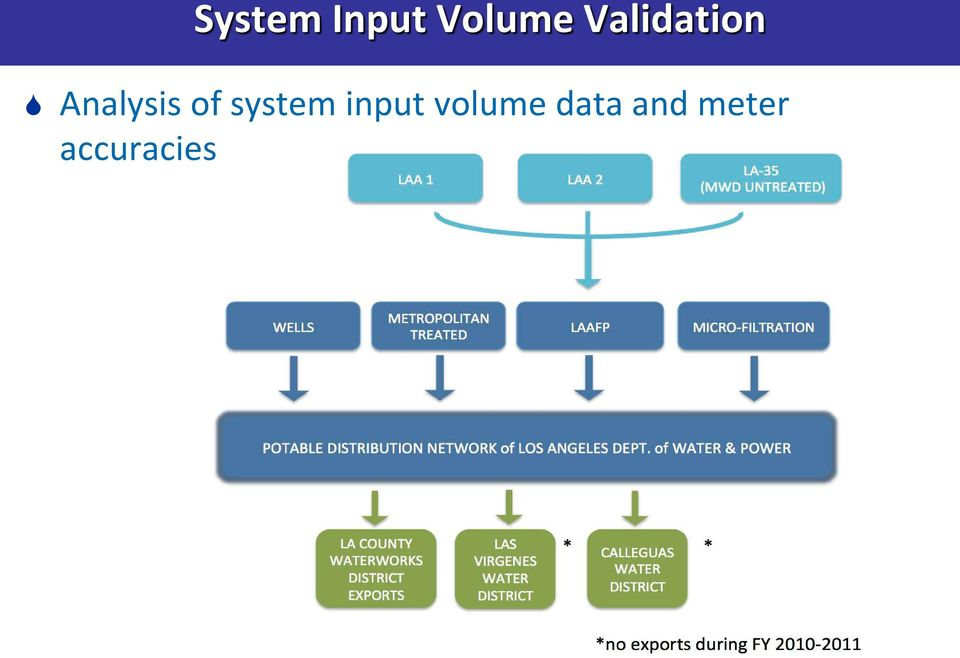 of system input