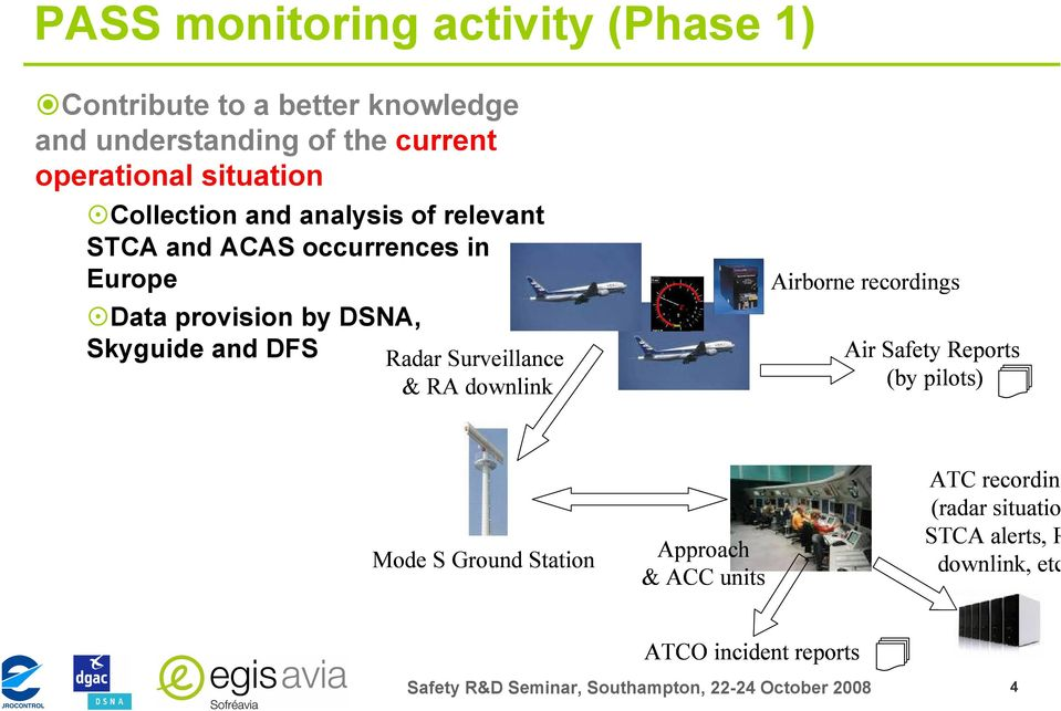 Operational monitoring and modelling of Airborne and Ground