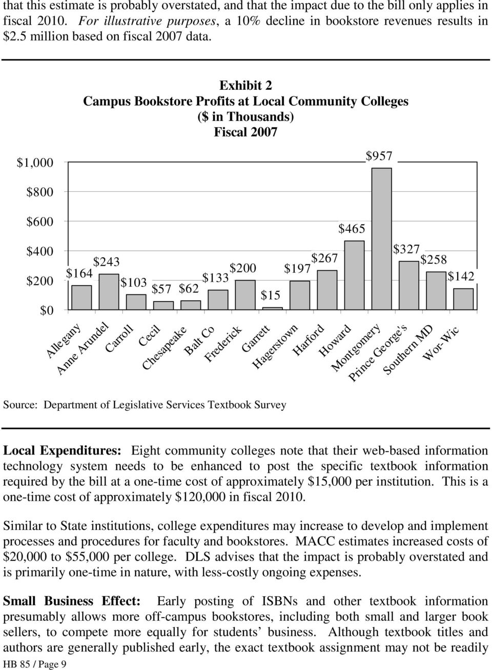 $1,000 Exhibit 2 Campus Bookstore Profits at Local Community Colleges ($ in Thousands) Fiscal 2007 $957 $800 $600 $400 $200 $164 $243 $103 $57 $62 $133 $200 $15 $197 $267 $465 $327 $258 $142 $0