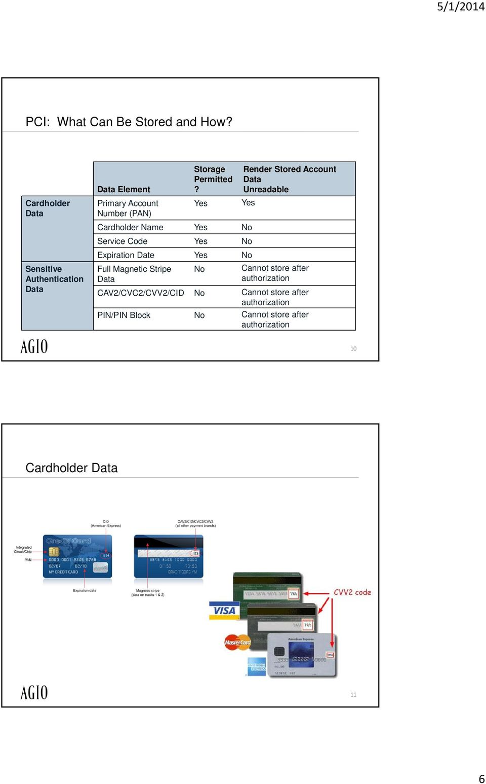 Magnetic Stripe Data No Render Stored Account Data Unreadable Cannot store after authorization