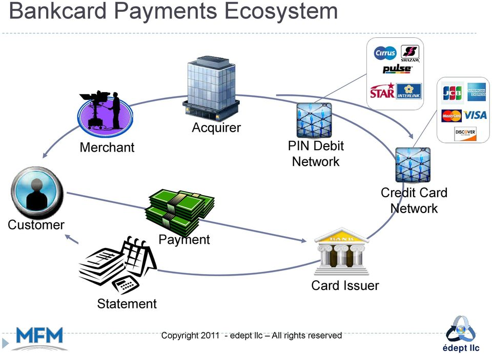 Network Customer Payment