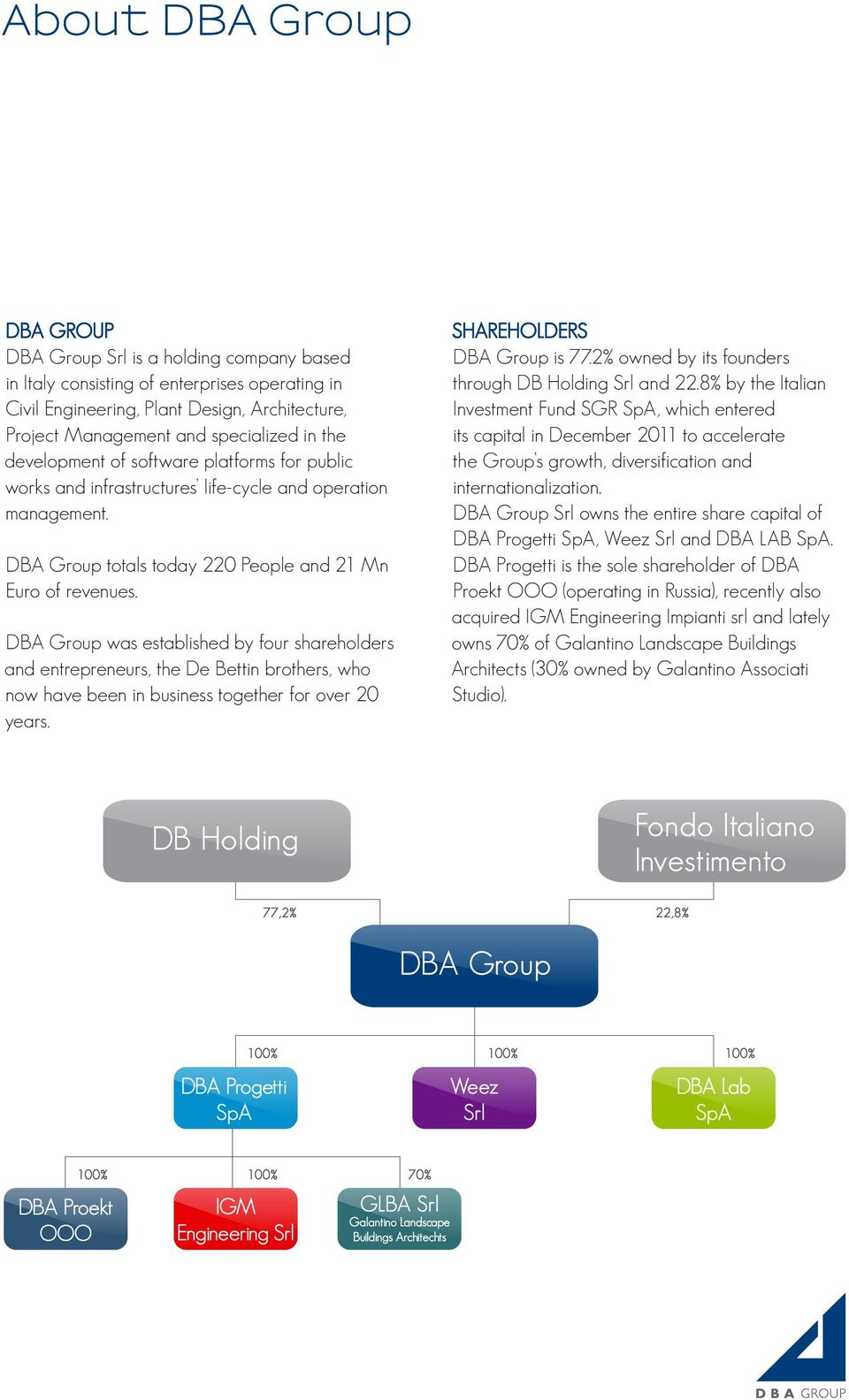 DBA Group was established by four shareholders and entrepreneurs, the De Bettin brothers, who now have been in business together for over 20 years. SHAREHOLDERS DBA Group is 77.