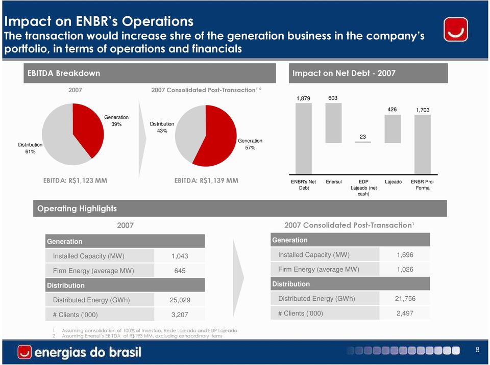 Lajeado (net cash) Lajeado ENBR Pro- Forma Operating Highlights 2007 2007 Consolidated Post-Transaction¹ Generation Installed Capacity (MW) 1,043 Firm Energy (average MW) 645 Distribution Distributed