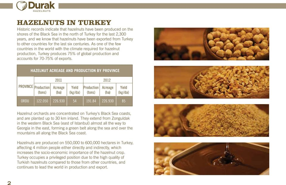 As one of the few countries in the world with the climate required for hazelnut production, Turkey produces 75% of global production and accounts for 70-75% of exports.