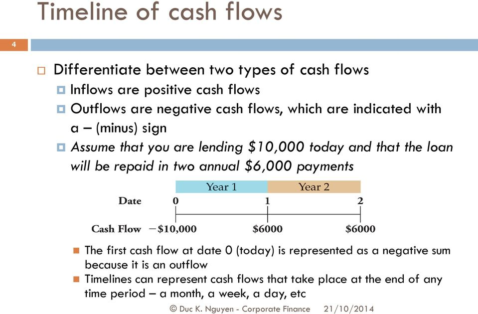 will be repaid i two aual $6,000 paymets The first cash flow at date 0 (today) is represeted as a egative sum