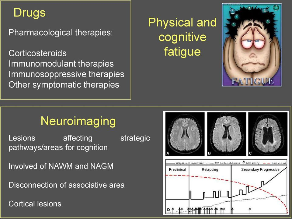 cognitive fatigue Neuroimaging Lesions affecting strategic pathways/areas