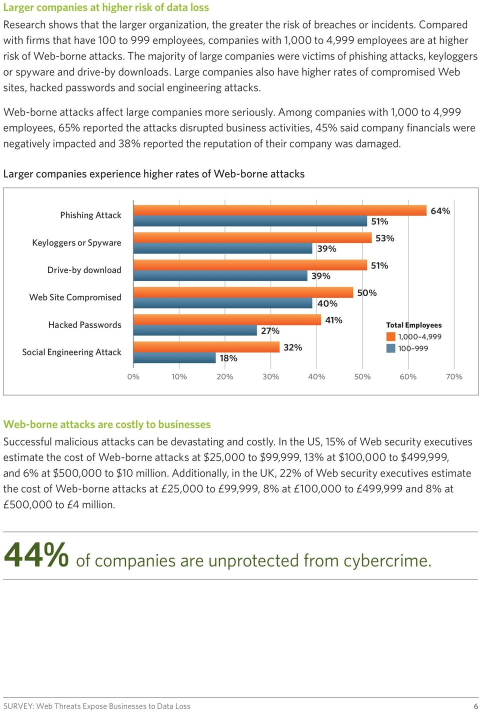 The majority of large companies were victims of phishing attacks, keyloggers or spyware and drive-by downloads.