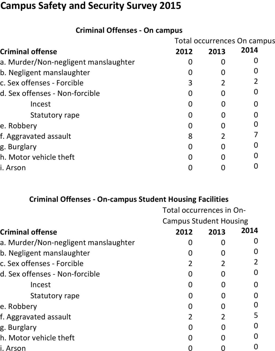 Aggravated assault 8 2 7 Criminal Offenses On campus Student Housing Facilities Total occurrences in On Campus
