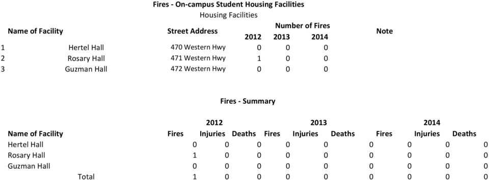 0 Note Fires Summary 2012 Name of Facility Fires Injuries Deaths Fires Injuries Deaths Fires Injuries Deaths