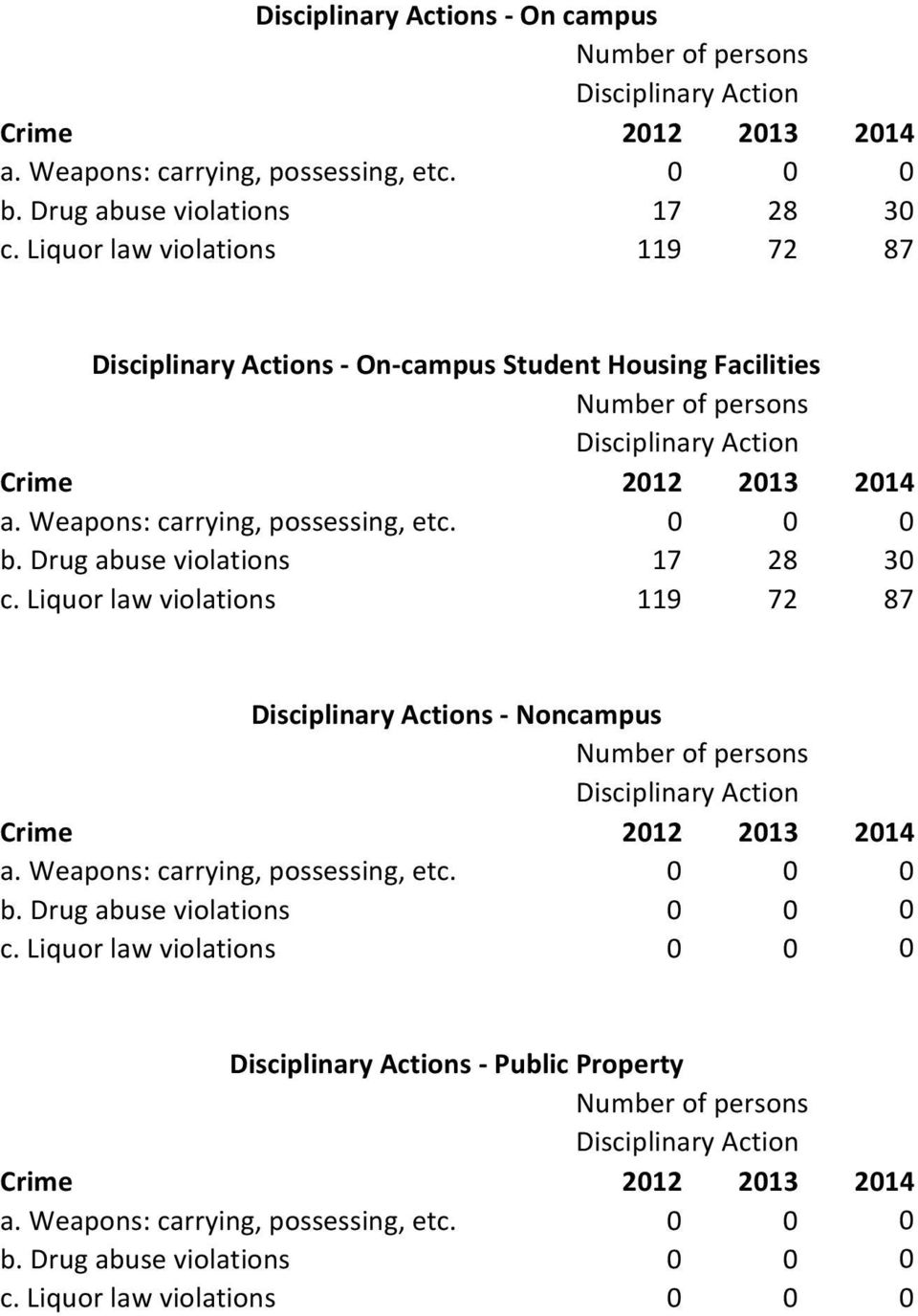 Drug abuse violations 17 28 30 c. Liquor law violations 119 72 87 Disciplinary Actions Noncampus Number of persons Disciplinary Action Crime 2012 b.