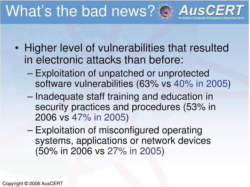 unpatched or unprotected software vulnerabilities (63% vs 40% in 2005) Inadequate staff training and