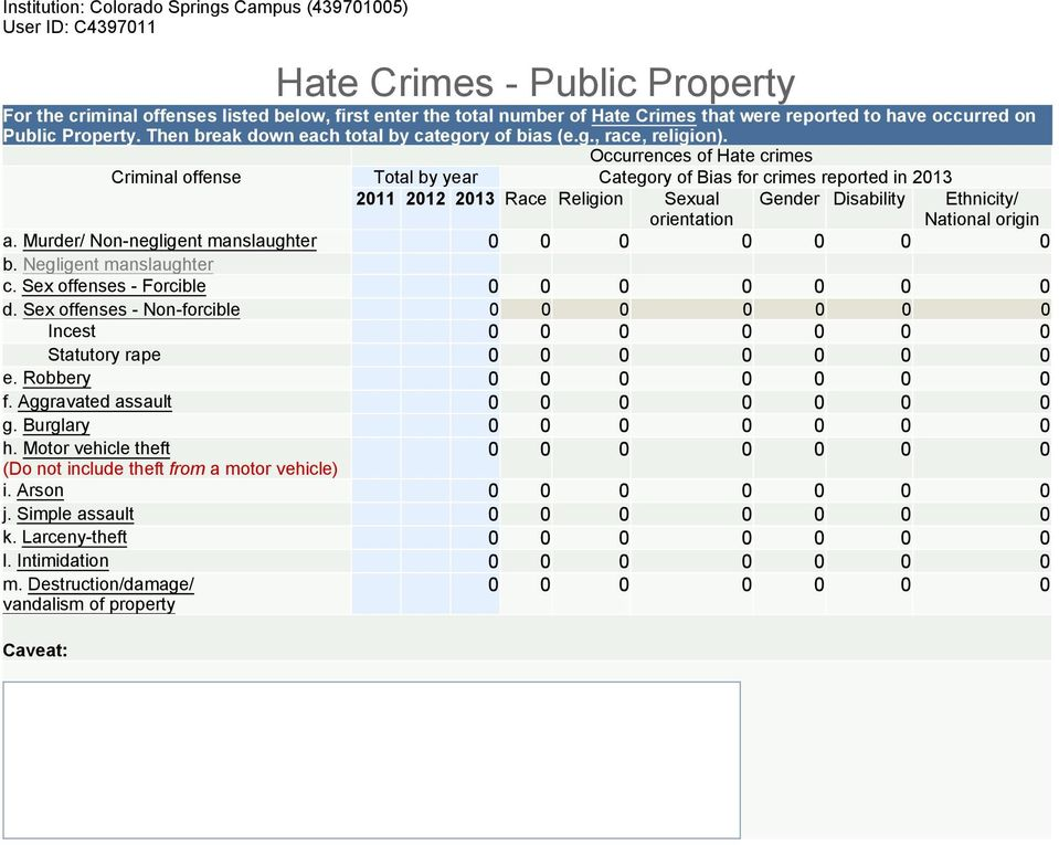 Occurrences of Hate crimes Criminal offense Total by year Category of Bias for crimes reported in 2013 2011 2012 2013 Race Religion Sexual orientation Gender Disability Ethnicity/ National origin a.