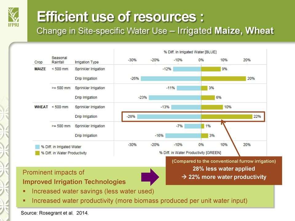 to the conventional furrow irrigation) 28% less water applied 22% more water productivity