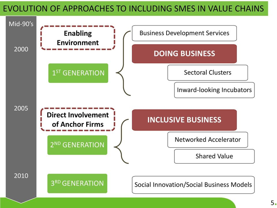 Direct Involvement of Anchor Firms 2 ND GENERATION 3 RD GENERATION Sectoral Clusters